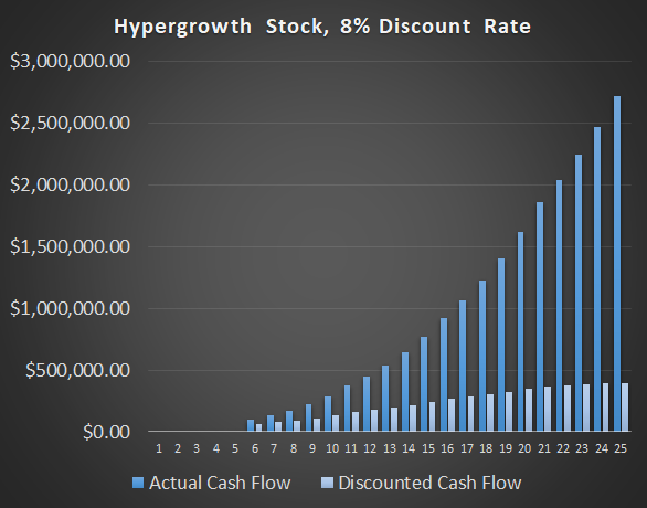 Interest Rate Valuations: Hypergrowth 8 DCF