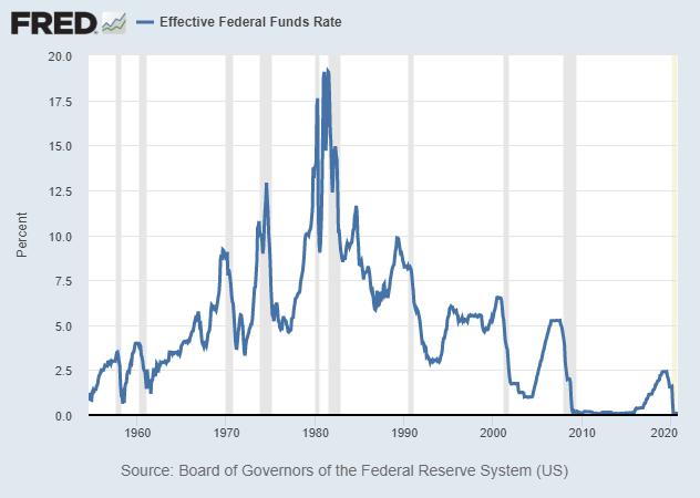 Index Funds Interest Rates