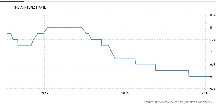India Interest Rates