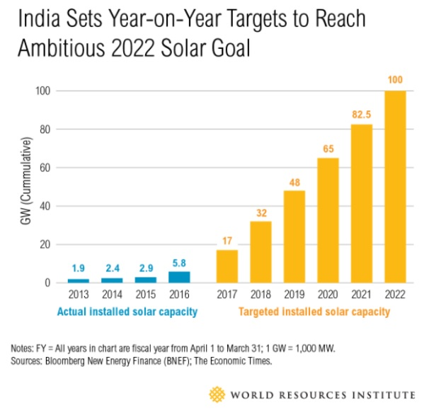 India Solar Growth
