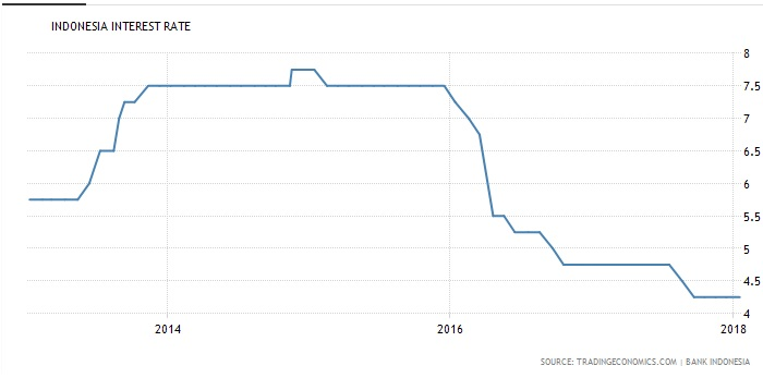 Indonesia Interest Rates