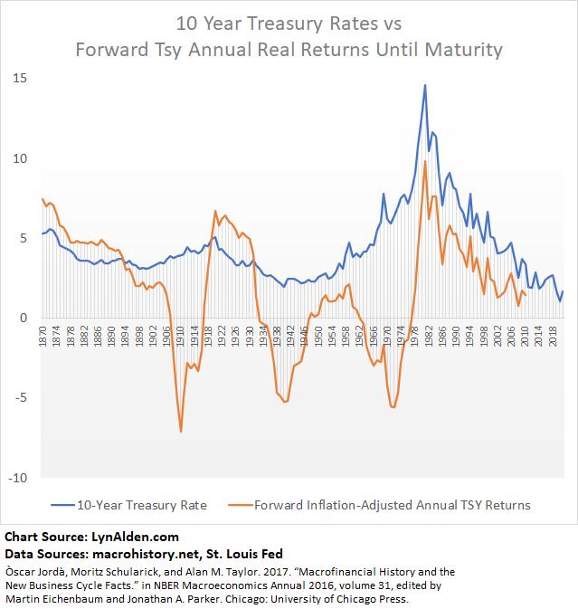 Inflation vs Bonds