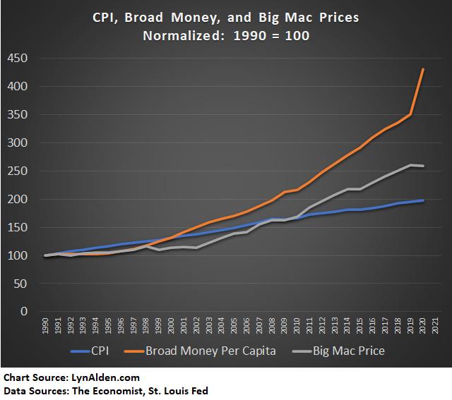 Big Mac index vs Inflation CPI