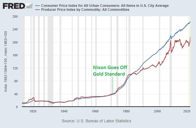 Consumer Price Index and Producer Price Index