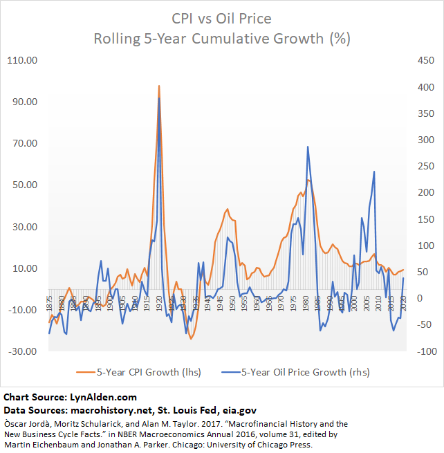 Inflation, CPI, and Oil