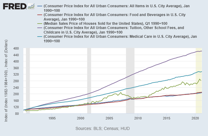 Inflation of Essential Goods and Services