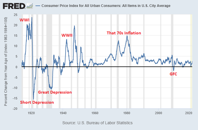 Inflation History