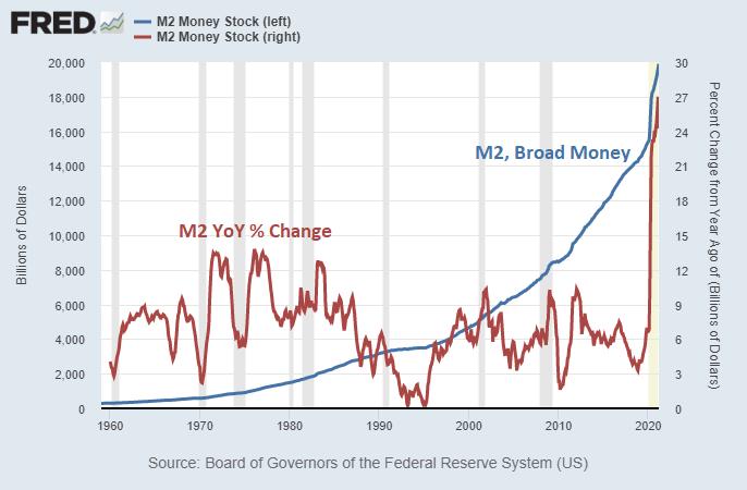 Inflation Broad Money