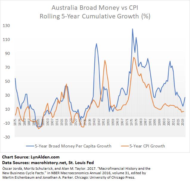 Broad Money vs Inflation for Australia
