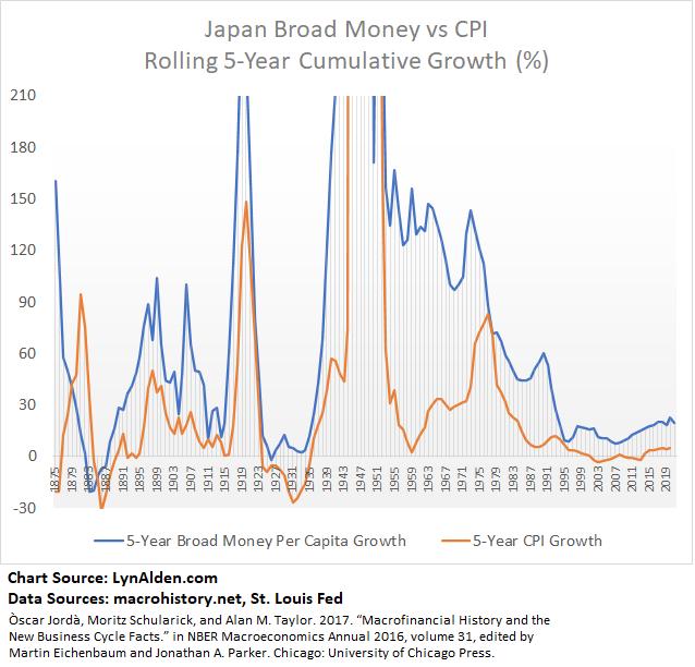 Broad Money vs Inflation for Japan