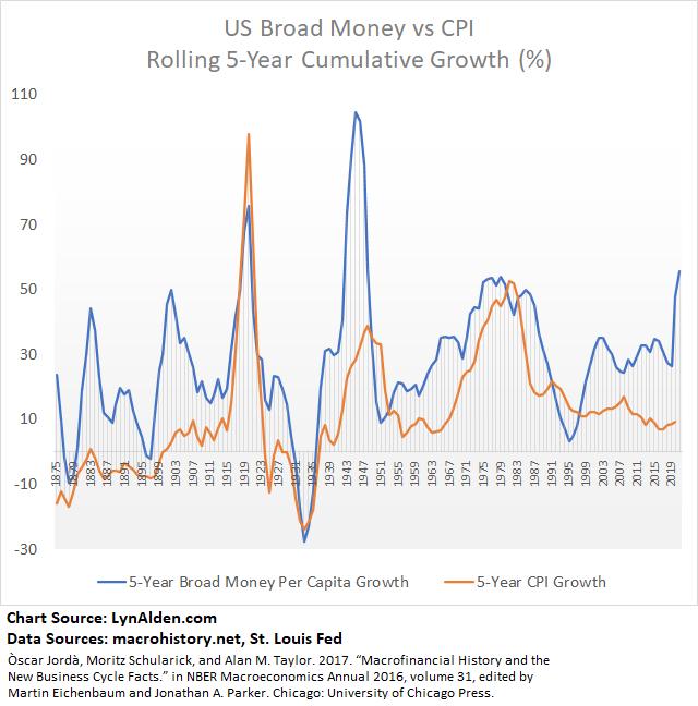 Broad Money Supply vs Inflation US