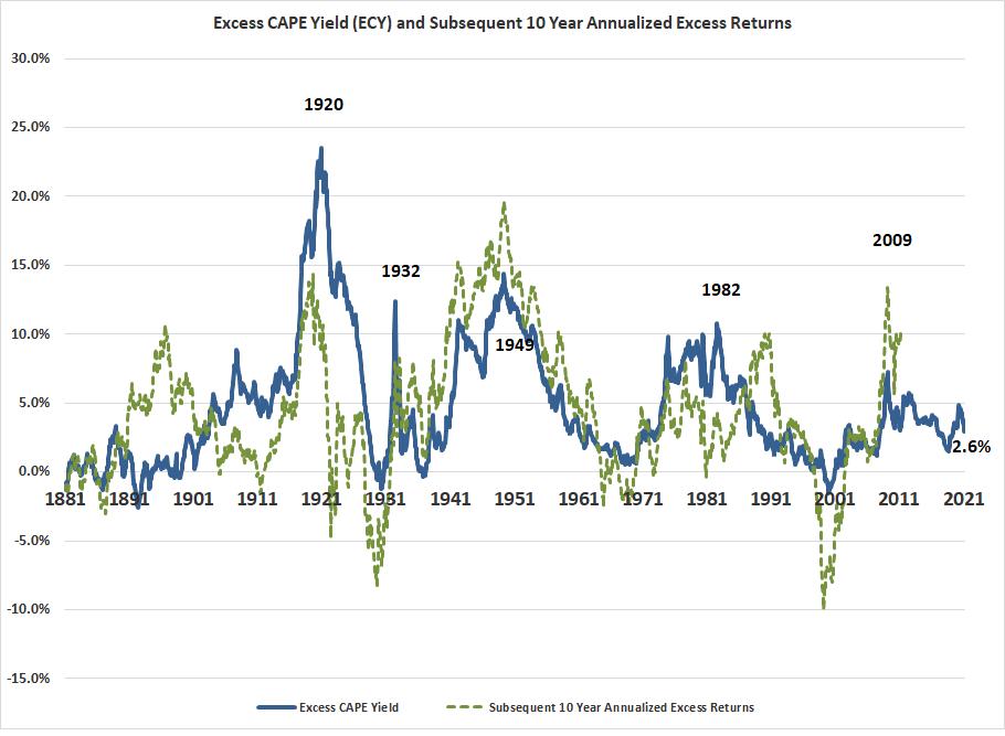 Stocks vs Bonds During Inflation