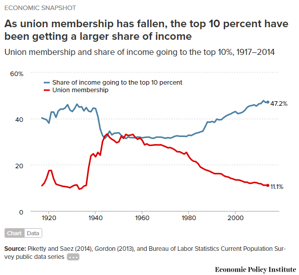 Inflations and Unions