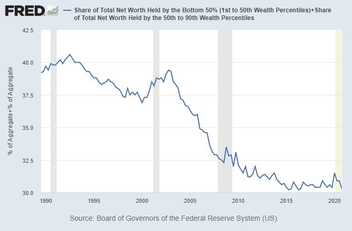 Bottom 90% Net Worth