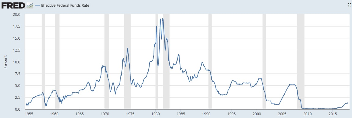 Interest Rates Recessions Chart