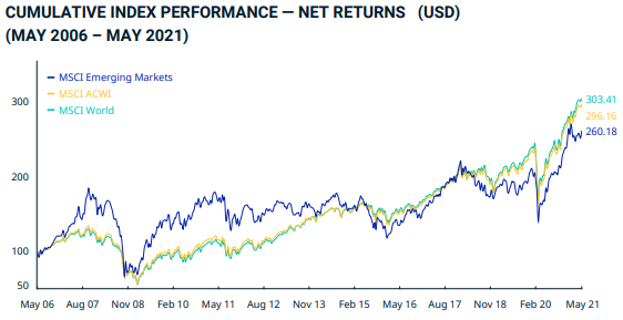 International Equities Returns