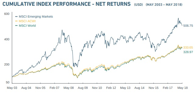 International Equities Returns 2003-2018