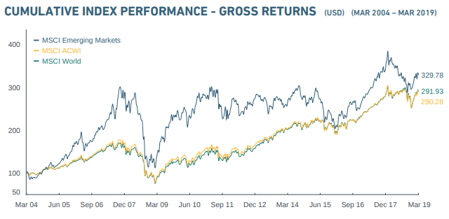 International Equity Returns