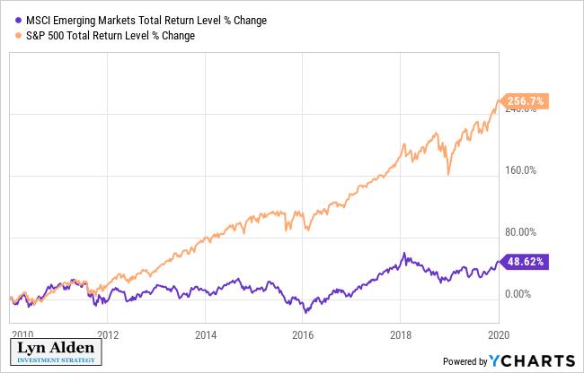 Emerging Markets vs US Stocks