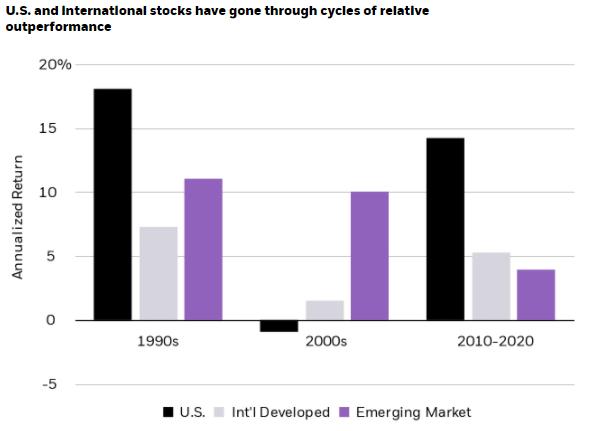International Stock Performance 2021