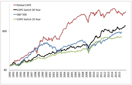 Low CAPE Countries Outperform- Chart