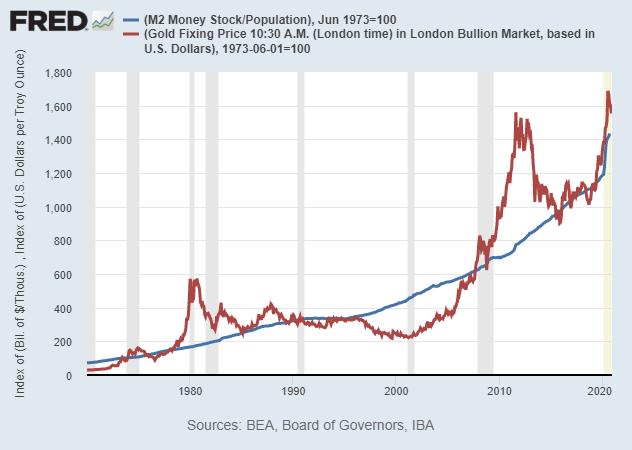 Gold vs Money Supply