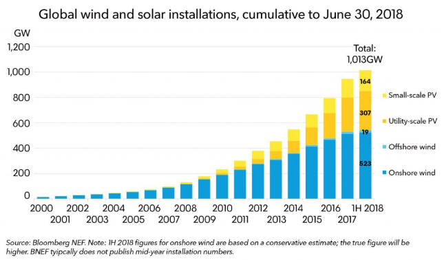 Invest in Renewable Energy: Growth Chart