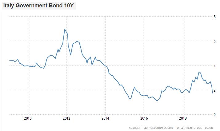Italy Bond History