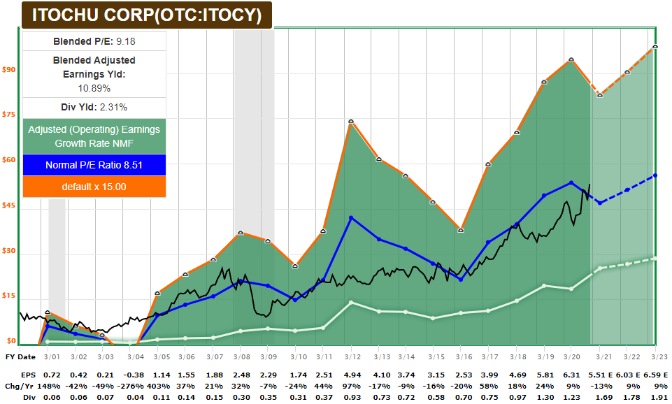 ITOCY FASTGraph Dividend Stocks