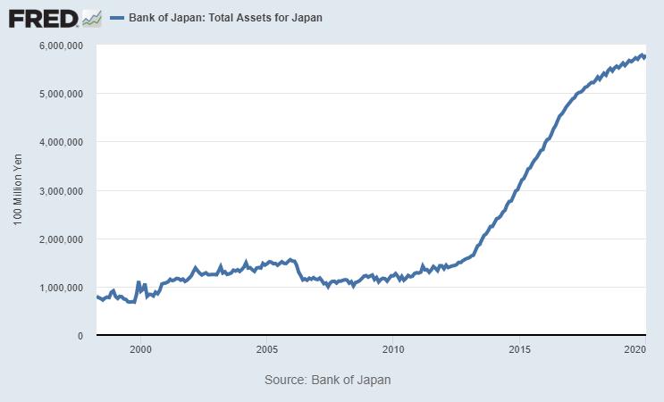 Japan Balance Sheet
