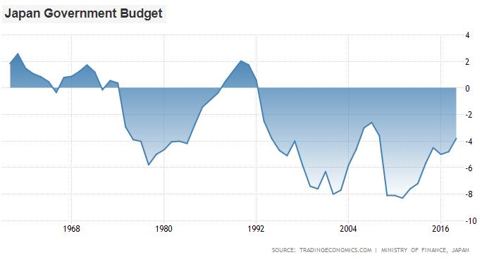 Japanification Budget