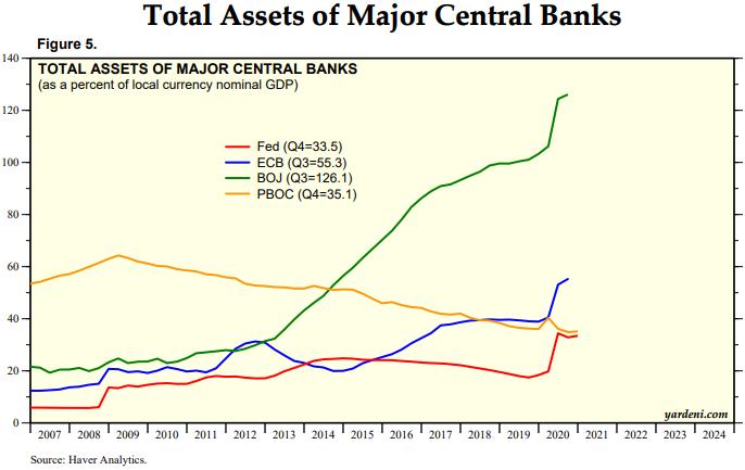 CB Balance Sheets to GDP