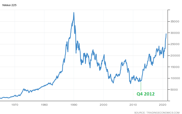 Nikkei Annotated