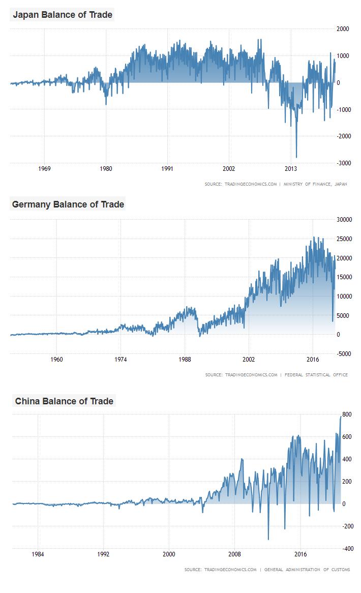 Trade Surpluses