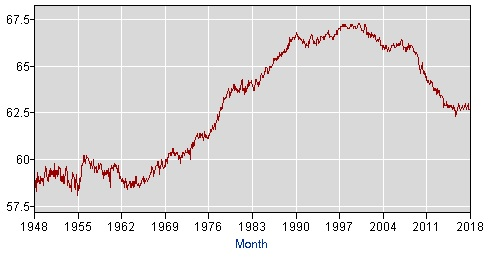 Labor Participation Rate March 2018