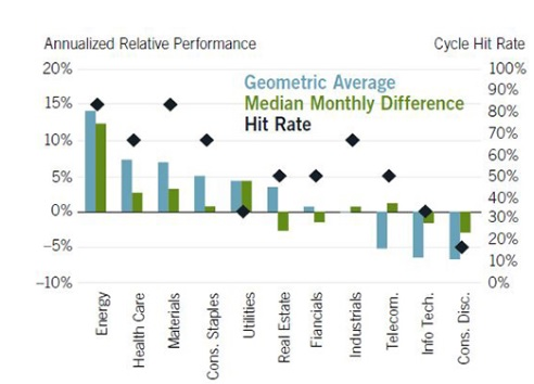 Late Cycle Outperformers