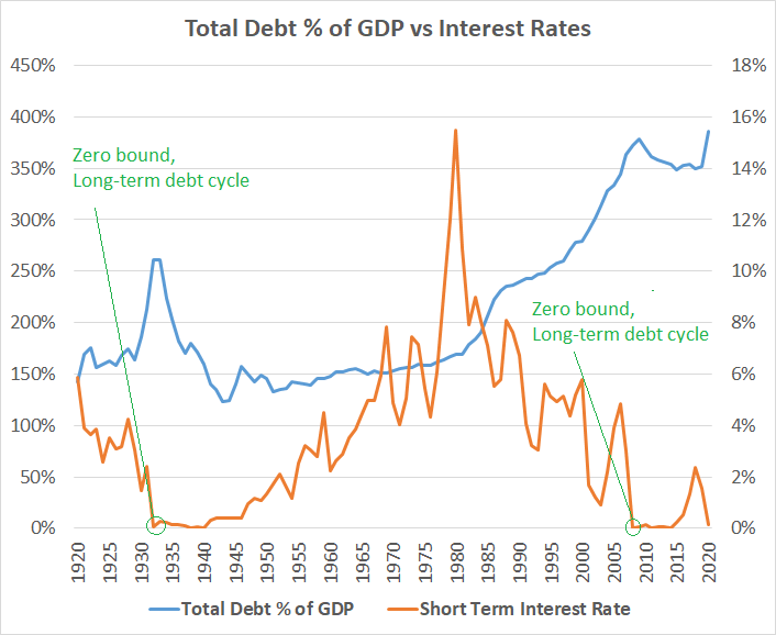 Long Term Debt Cycle Policy
