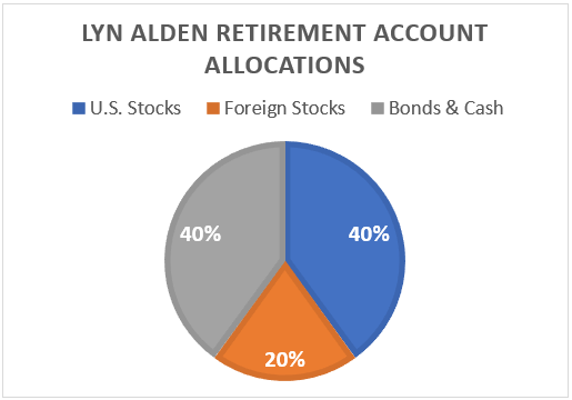 Lyn Alden Asset Allocation Retirement