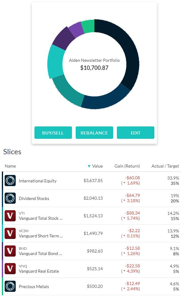 M1 Finance Portfolio November 2018