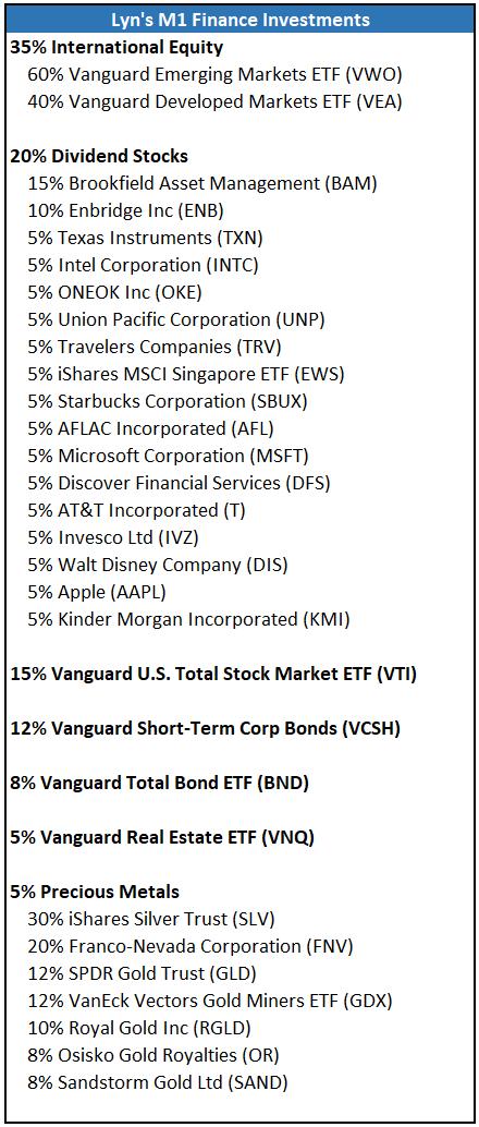 M1 Finance Portfolio Detail November 2018