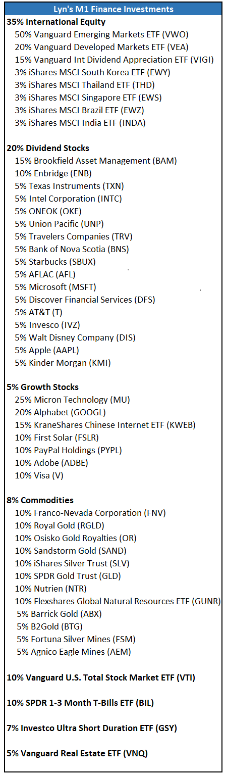 M1 Finance Portfolio 4