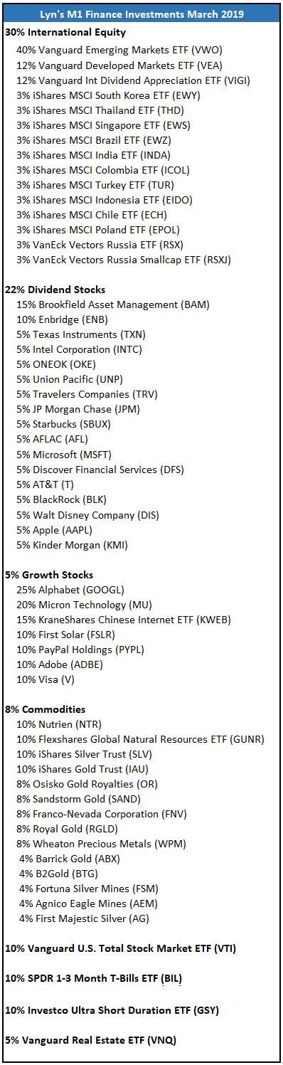 M1 Finance Portfolio 5