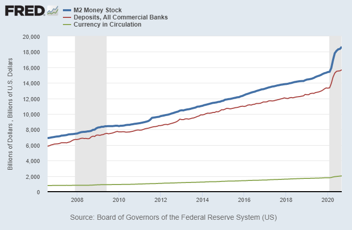 M2 Broad Money Supply