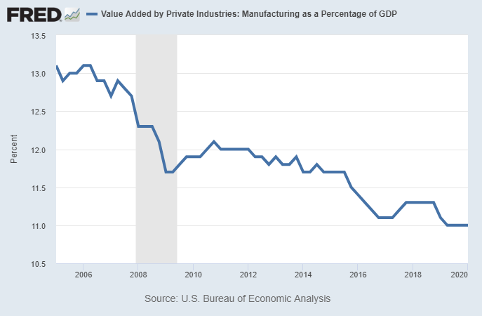 Manufacturing Percentage of GDP