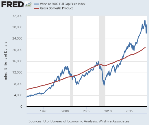 Market Cap to GDP March 2019