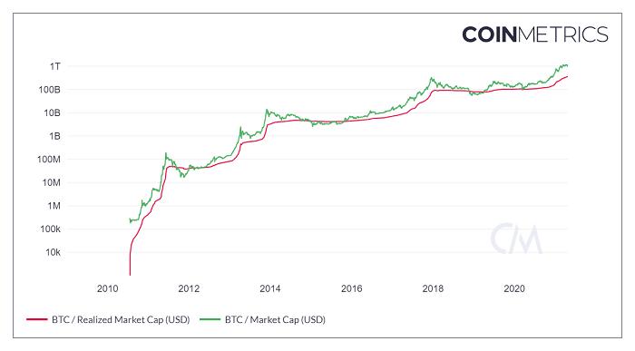 Bitcoin Realized Capitalization