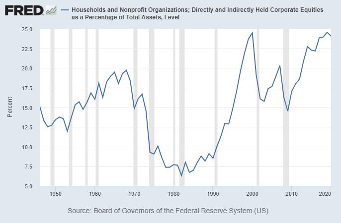 Market Capitalization Equity Percentage