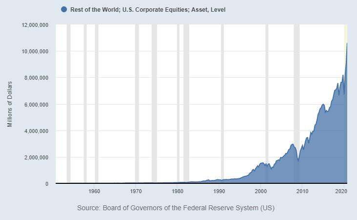 Foreign US Equity Ownership