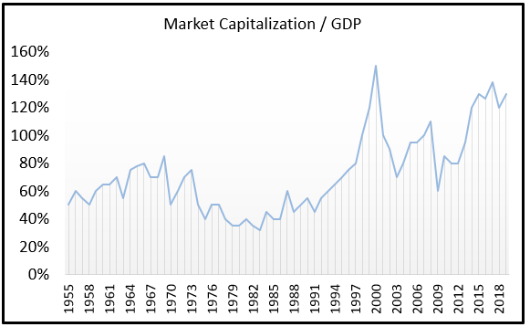 Market Capitalization to GDP Buffett Ratio 2019