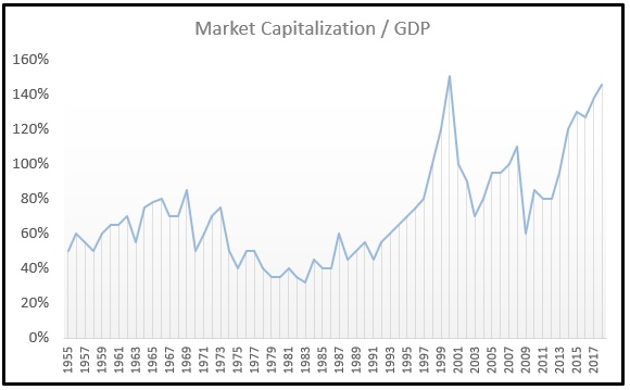 June 2018 Market Capitalization Ratio
